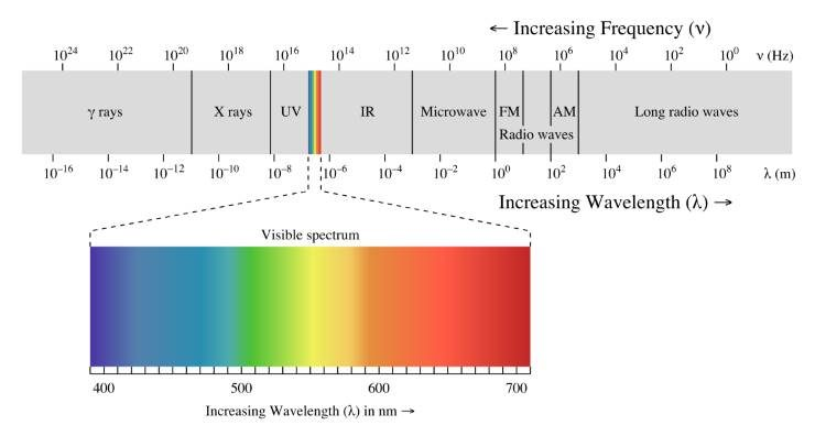 electromagnetic waves and visible light spectrum of humans